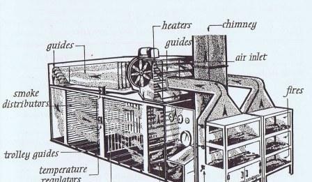 Torry Kiln Smokehouse: The First Smoking Device in Smoking History