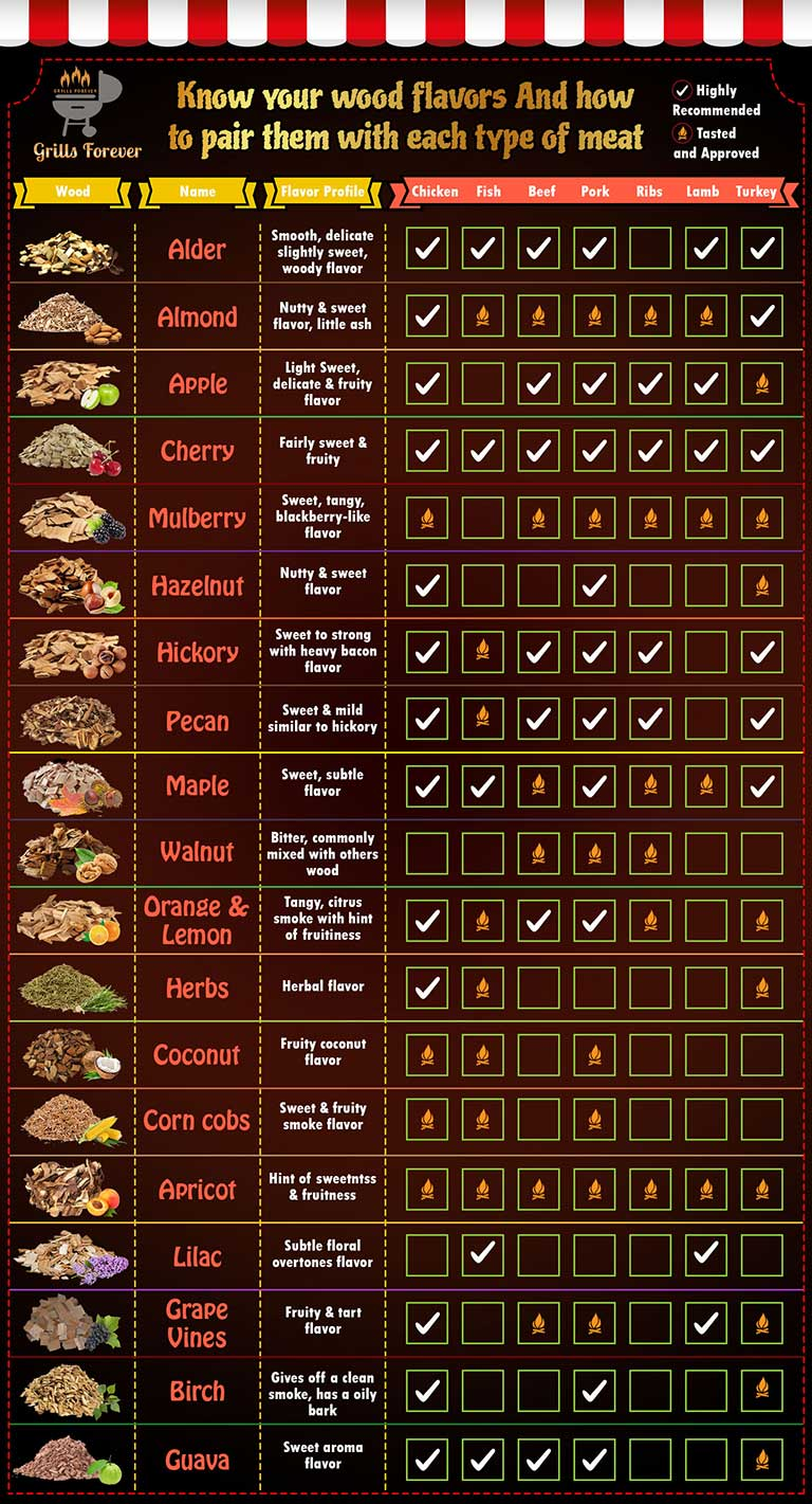 Wood chip selection chart: Add flavor to your smoked meat